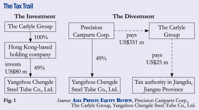 Asian private equity review